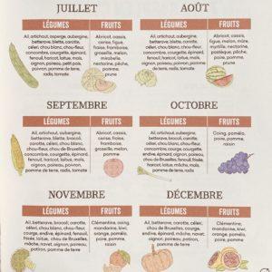 calendrier fruit et legume de saison le colibry blog lifestyle paris geneve